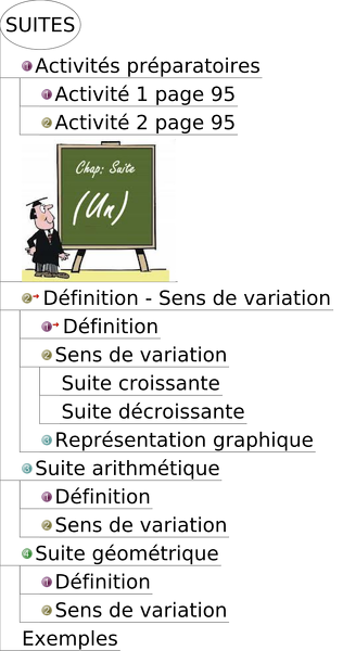 2014-02-03-Suites-PlanDuCours.png