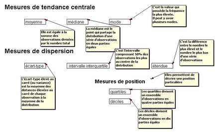 20111201-VocabulaireStatistique