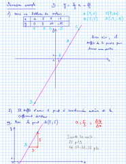 2012-08-23-EquationsDeDroites-Methode2