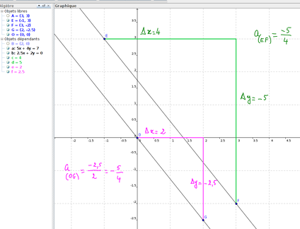 2012-08-23-EquationsDeDroites2-Geogebra