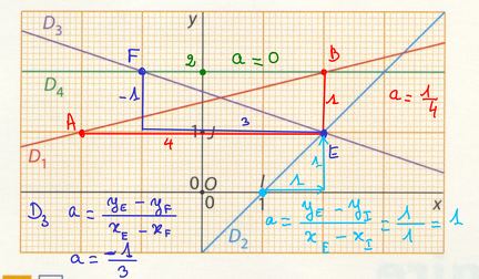 2012-08-23-EquationsDeDroites2