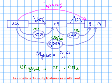 2012-11-22-Evolutions-CoefficientsMultiplicateurs