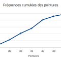 2014-02-03-Statistiques-FrequencesCumulees-Graphique.png