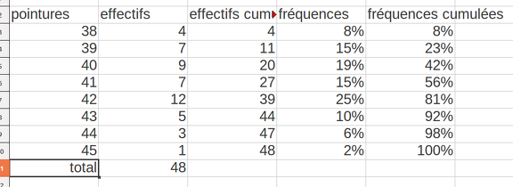 2014-02-03-Statistiques-FrequencesCumulees-Tableau