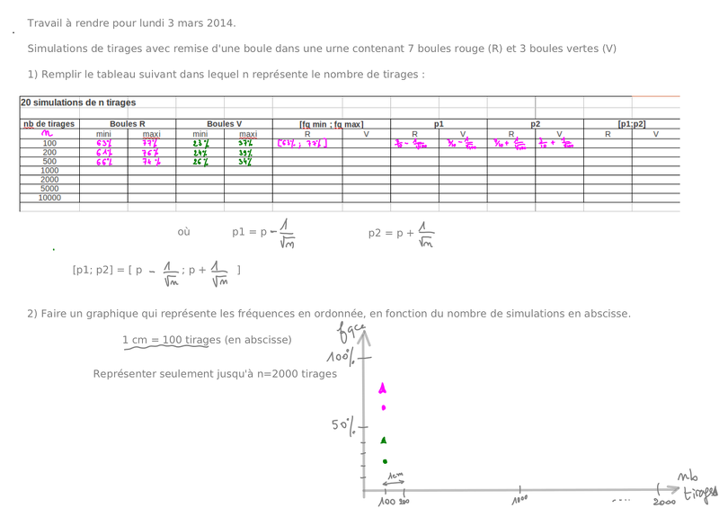 2014-02-24-Simulations-TravailAFaire2