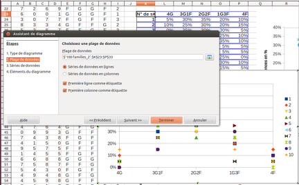 2014-04-07-Tableur-10Simulations-FrequencesEnFonctionCompositionFamilles2