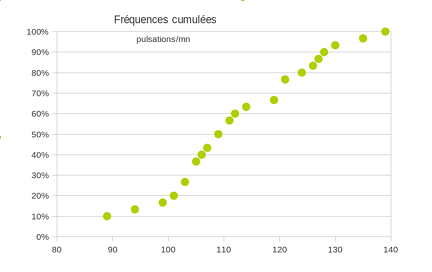 2014-02-14-Statistiques-Tableur-FrequencesCumulees1