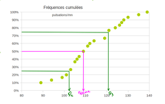 2014-02-14-Statistiques-Tableur-FrequencesCumulees2