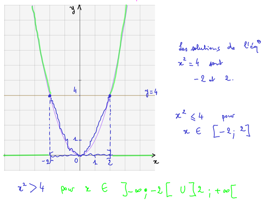 2015-11-03-Fonctions-Equations-Inequations4