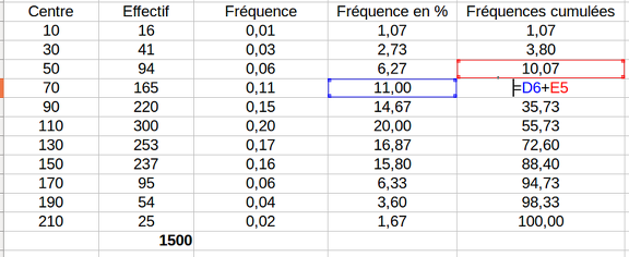 2017-04-05-Statistiques.Tableur.FrequencesCumulees