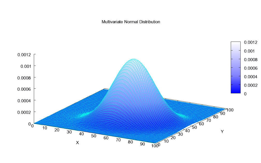 Multivariate Gaussian